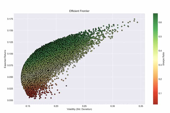 How To Visualize Correlation Of Your Stock Portfolio Using Python
