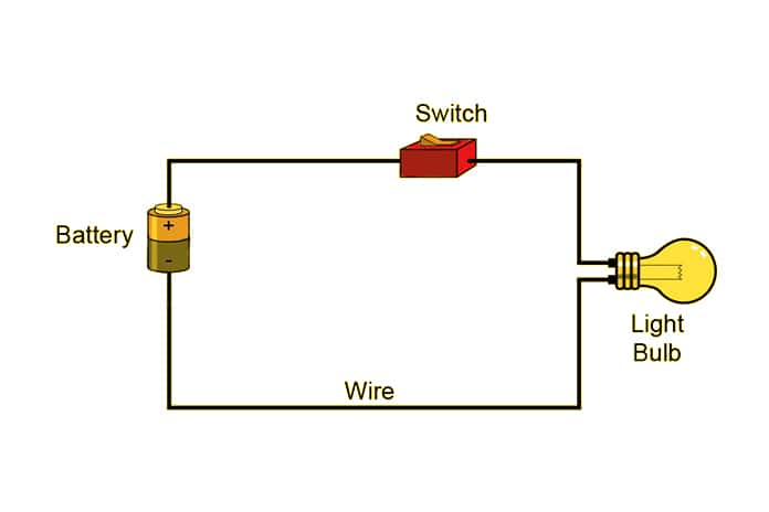 How Electrical Circuits Work